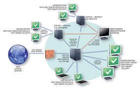 ESET NOD32 Antivirus 13.1.21.0 Crack + Keygen Full Free Download